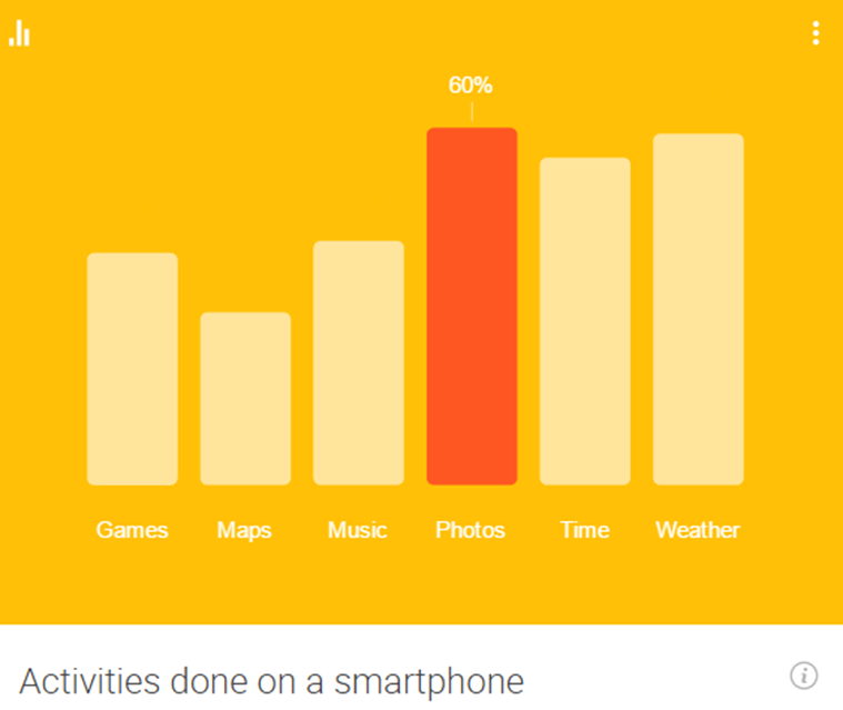 Activities on smartphones