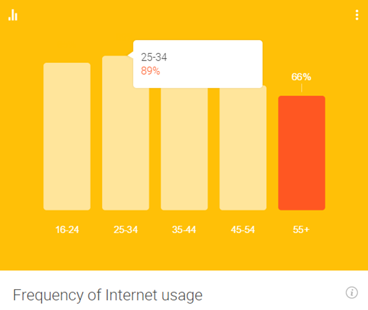 Frecuencias uso de internet