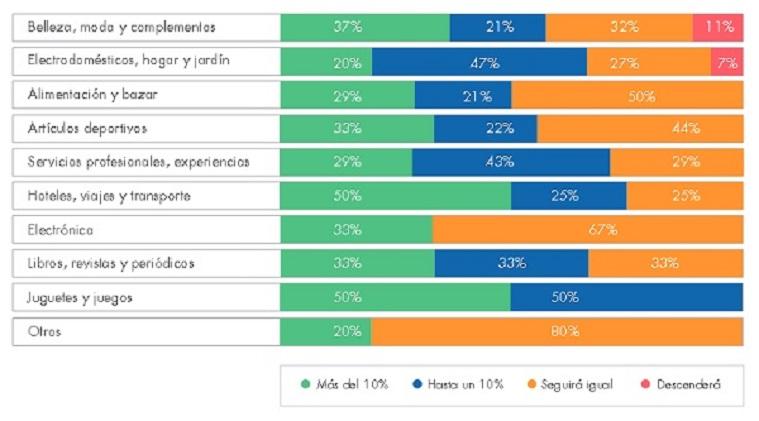 Inversión en e-commerce 2015_II