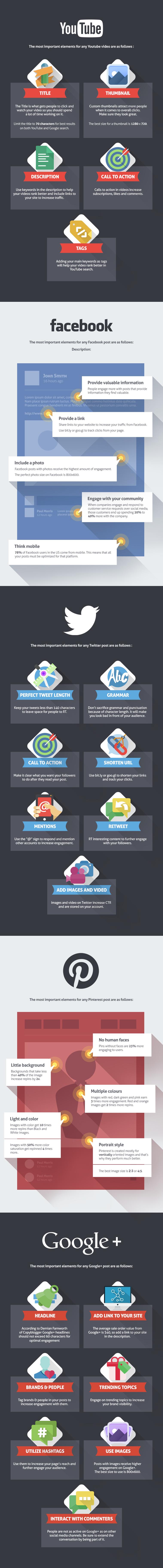 Infografía para crear el post perfecto