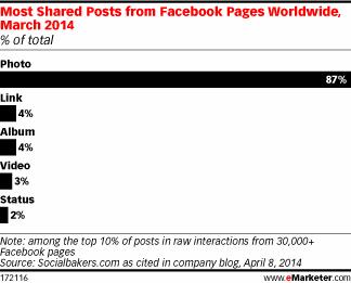 Los mensajes con fotos incrementan hasta en un 87% las interacciones de los usuarios