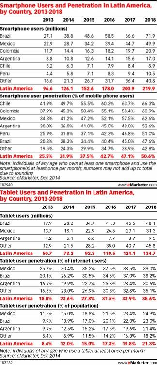 Penetración de smartphones y tablets en América Latina