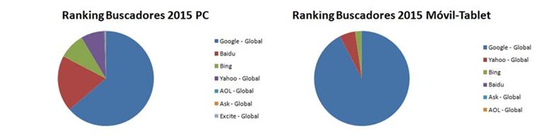 Ranking Buscadores 2015