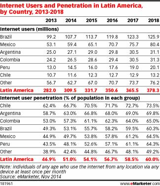 Usuarios de Internet en América Latina