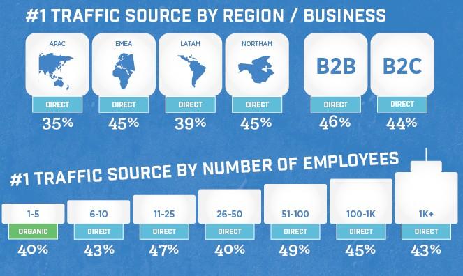 De dónde viene tu tráfico, por HubSpot