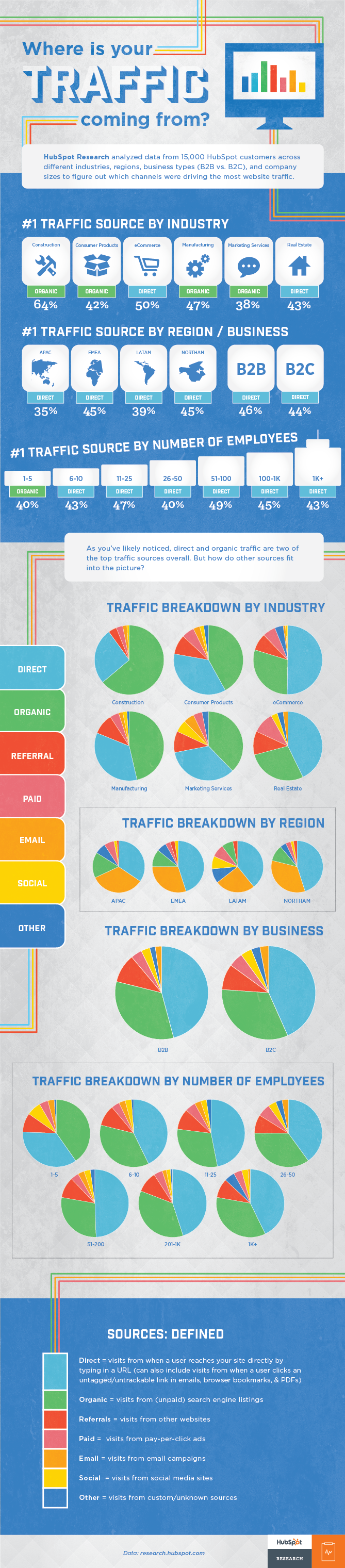 where-is-your-traffic-coming-from-infographic