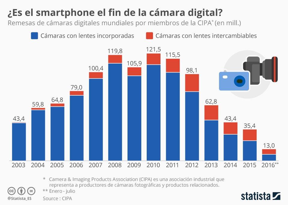 Los smartphones están desplazando a las cámaras digitales